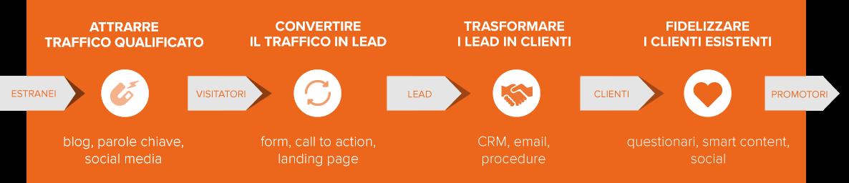 Inbound marketing: come farsi trovare dai clienti senza cercarli